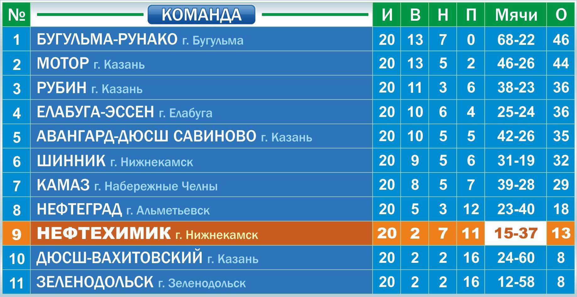Таблица Чемпионат РТ