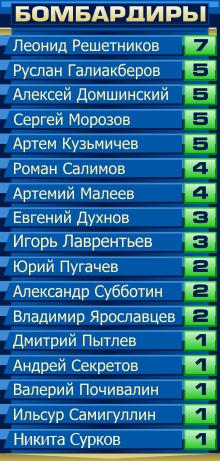 Бомбардиры-27-ТУР