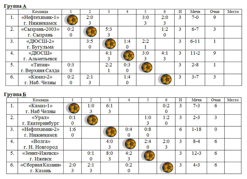 Турнирная таблица новая