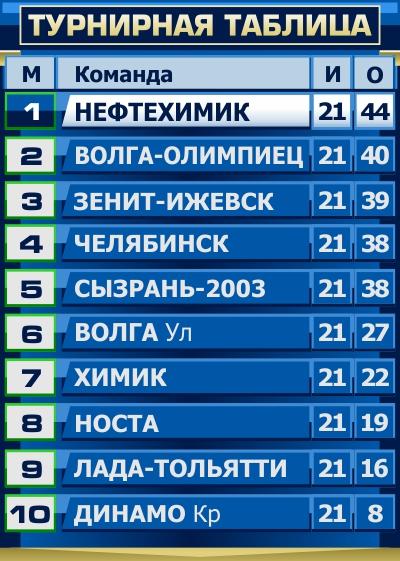 Турнирная таблица 18 тур