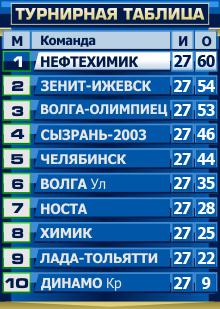 Турнирная-таблица-27-тур
