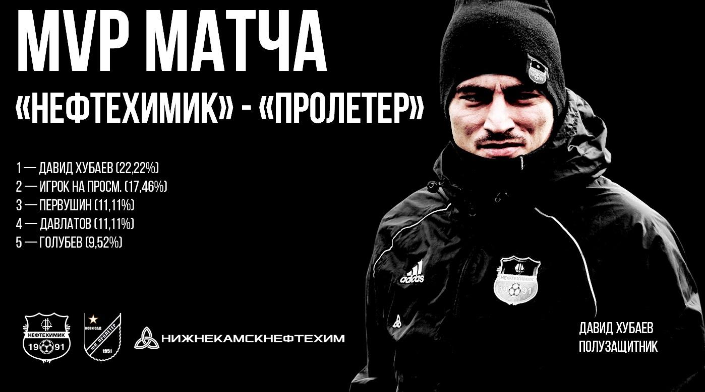 Давид Хубаев — лучший игрок матча «Нефтехимик» — «Пролетер»