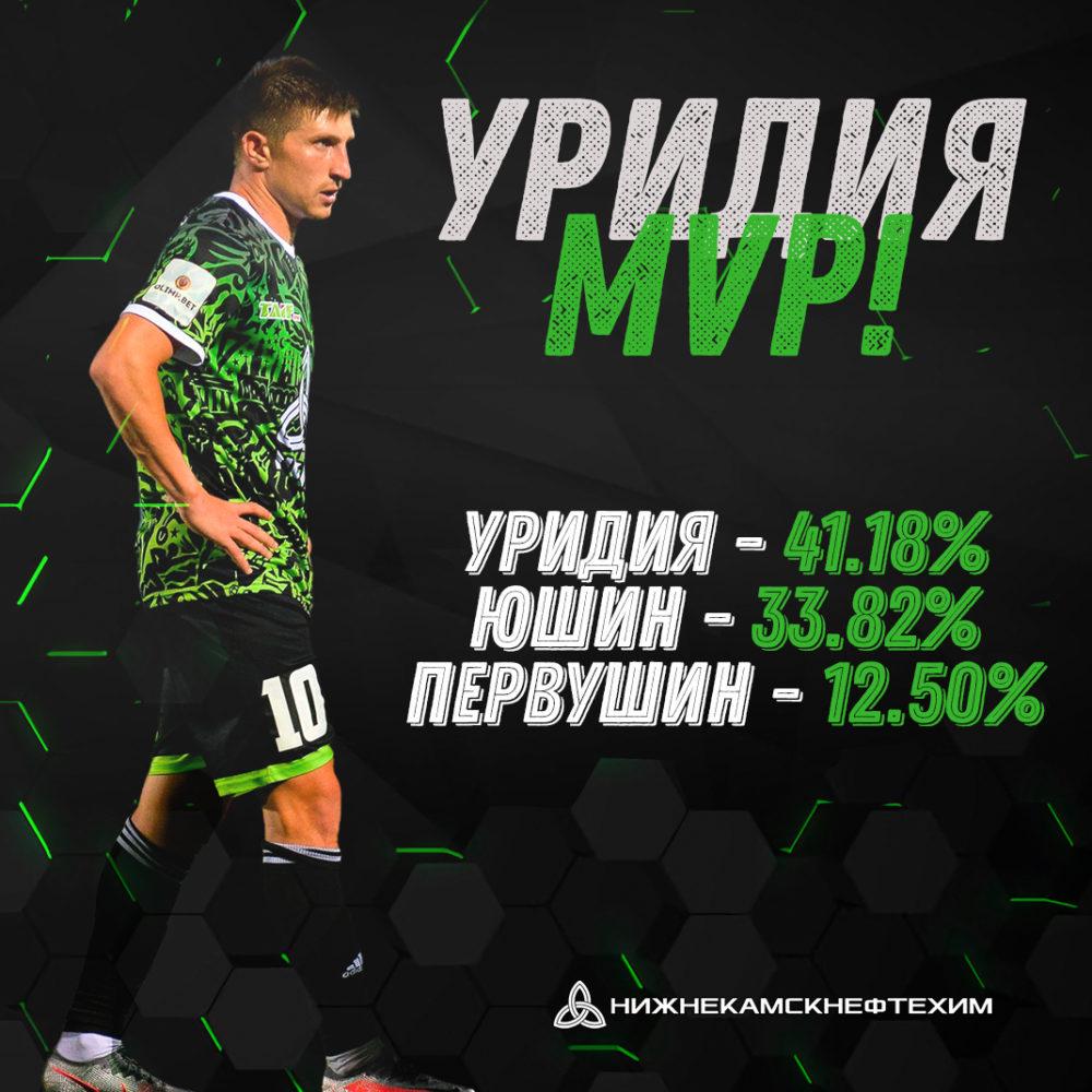 Мераби Уридия — лучший игрок матча «Нефтехимик» — «Акрон»