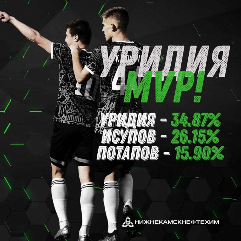 Мераби Уридия — лучший игрок матча «Нефтехимик» — «Велес»